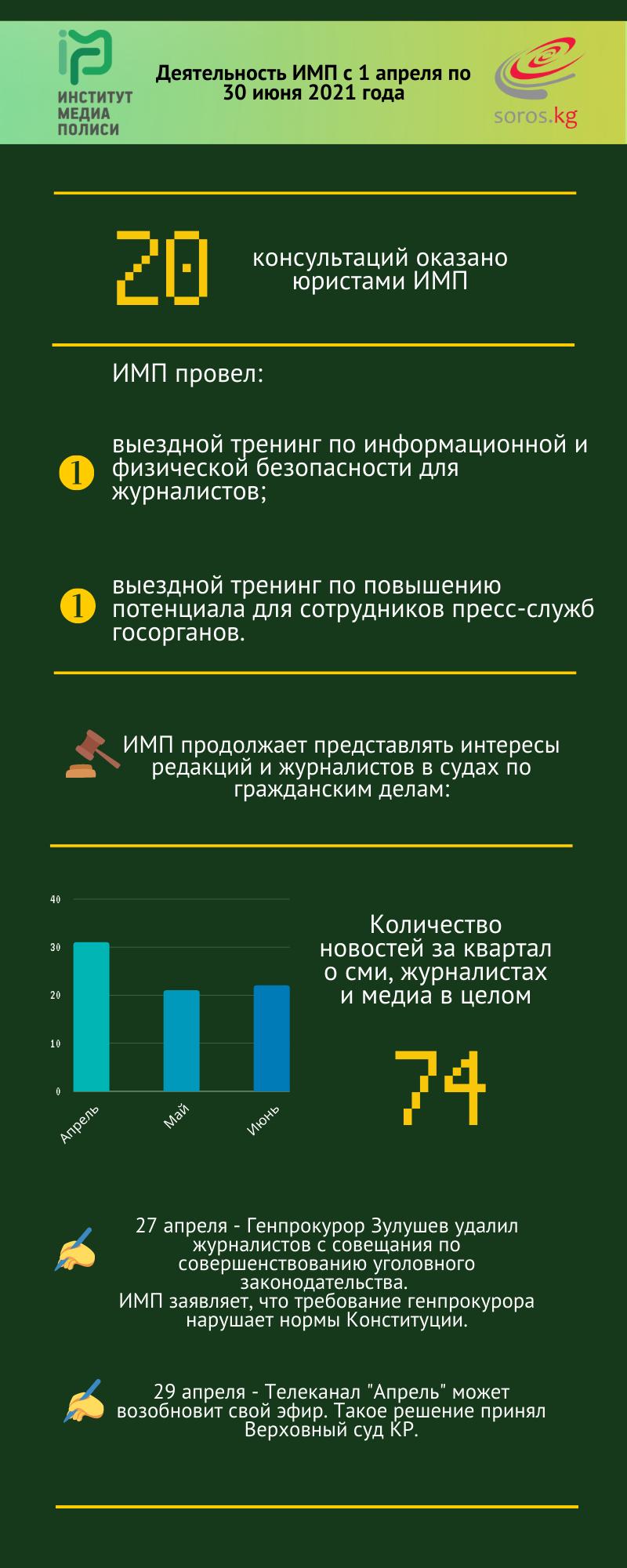 Деятельность Института Медиа Полиси в инфографике